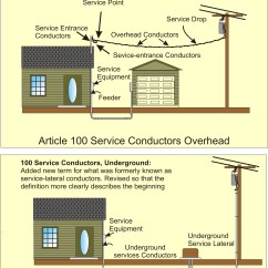 Service Entrance Wiring Diagram Haltech E11v2 Conductors D With Multiple
