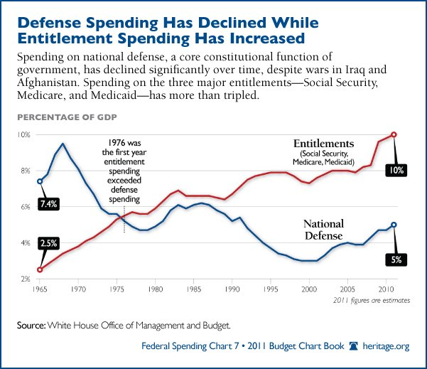 defense-entitlement-spending-600
