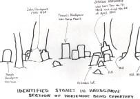 StoneLocations
