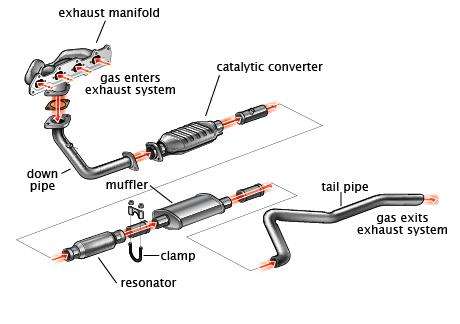 exhaust system muffler shop las