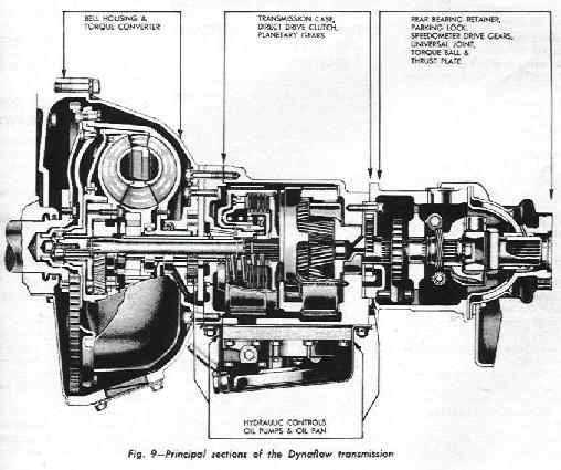 General Motors transmissions