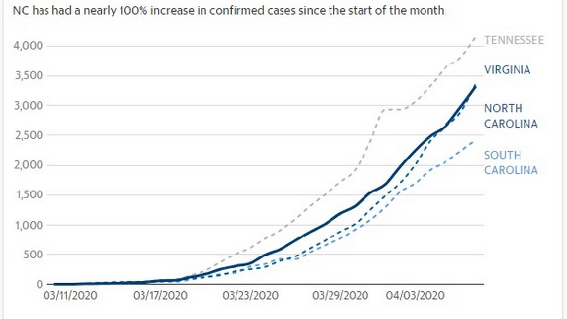 Data on North Carolina flattening the curve of coronavirus