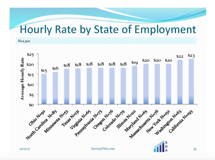 hourly rate by state