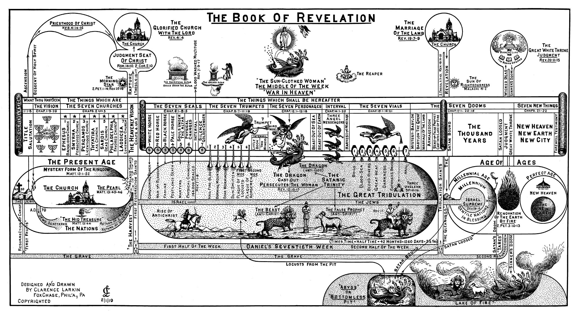 Image result for charles larkin dispensational truth chart the last days