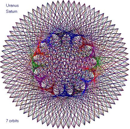 saturn-uranus-orbits