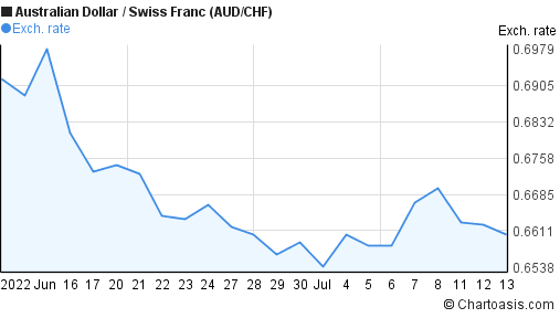 1 month Australian Dollar-Swiss Franc (AUD/CHF) chart | Chartoasis