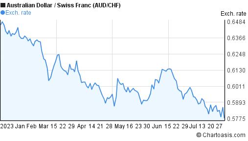 AUD/CHF 6 months chart | Chartoasis