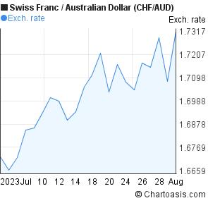 1 month Swiss Franc-Australian Dollar (CHF/AUD) chart | Chartoasis