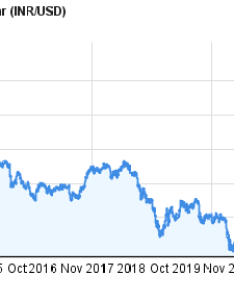 Indian rupee to us dollar inr usd years forex chart also rates rh chartoasis