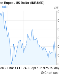 Indian rupee to us dollar inr usd months forex chart also rh chartoasis