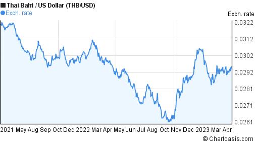 2 years Thai Baht-US Dollar (THB/USD) chart | Chartoasis