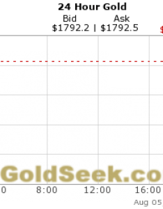 also live gold price chart hours intraday rh quotes goldseek