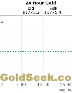 Live hours gold chart also daily price intraday rh goldseek