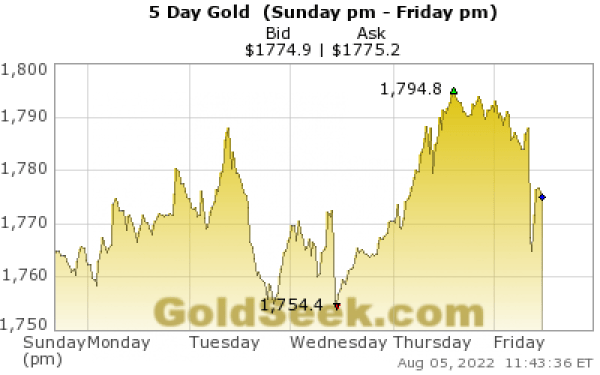 Live 5 Days Gold Chart