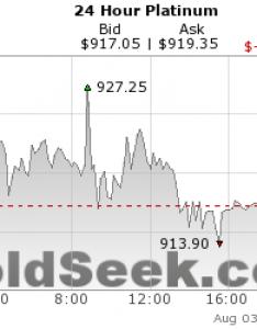 also platinum hour live price chart intraday rh goldseek