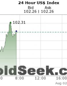 Live hour us dollar index chart also   price rh goldseek
