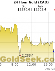 Live canadian dollar gold price chart hours intraday also rh quotes goldseek