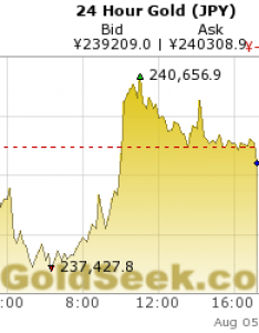 Intraday hour hours days also live japanese yen gold price chart rh quotes goldseek