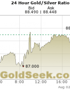 Live hour gold to silver ratio index chart also price rh goldseek