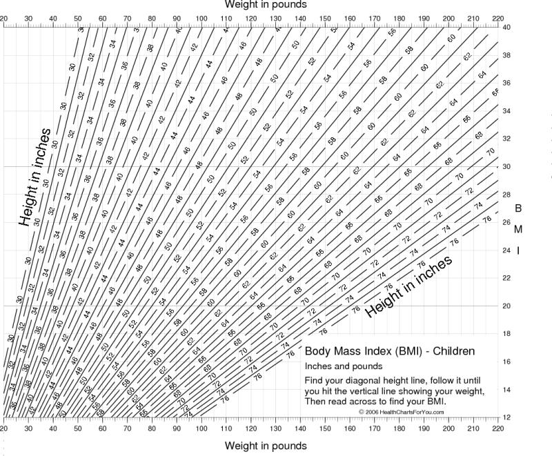 Chart of Body Mass Index (BMI) for Children