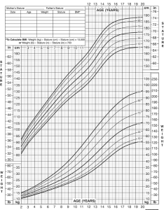 also growth chart for boys to years rh chartsgraphsdiagrams
