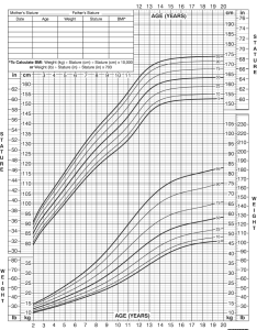 also growth chart for girls to years rh chartsgraphsdiagrams