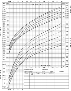 also growth chart for boys birth to months rh chartsgraphsdiagrams