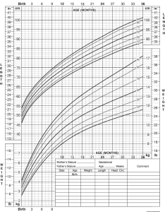 also growth chart for girls birth to months rh chartsgraphsdiagrams