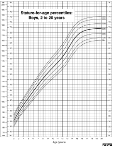 also height chart for boys to years rh chartsgraphsdiagrams