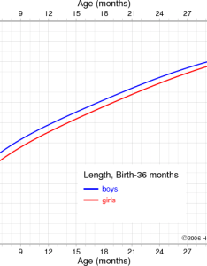 also combined growth charts for girls and boys rh chartsgraphsdiagrams