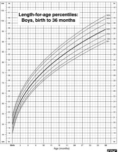 also length chart for boys birth to months rh chartsgraphsdiagrams