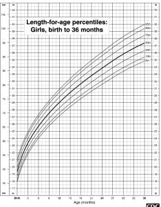 also length chart for girls birth to months rh chartsgraphsdiagrams