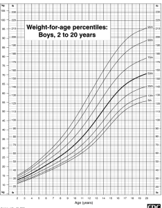 Boys weight percentile chart also nurufunicaasl rh