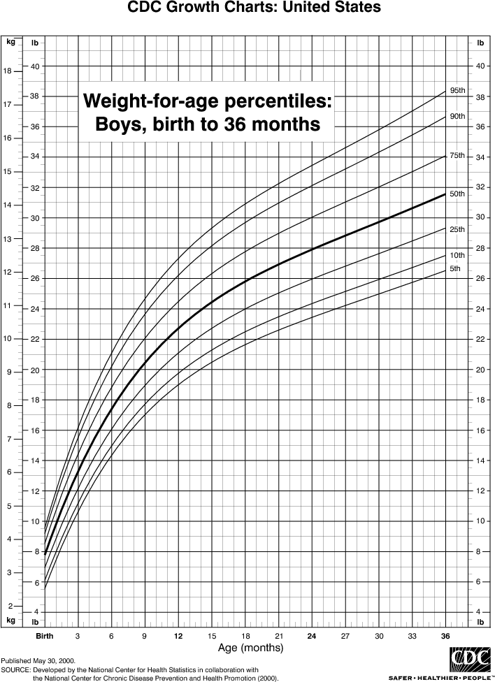 weight birth 36 boys png