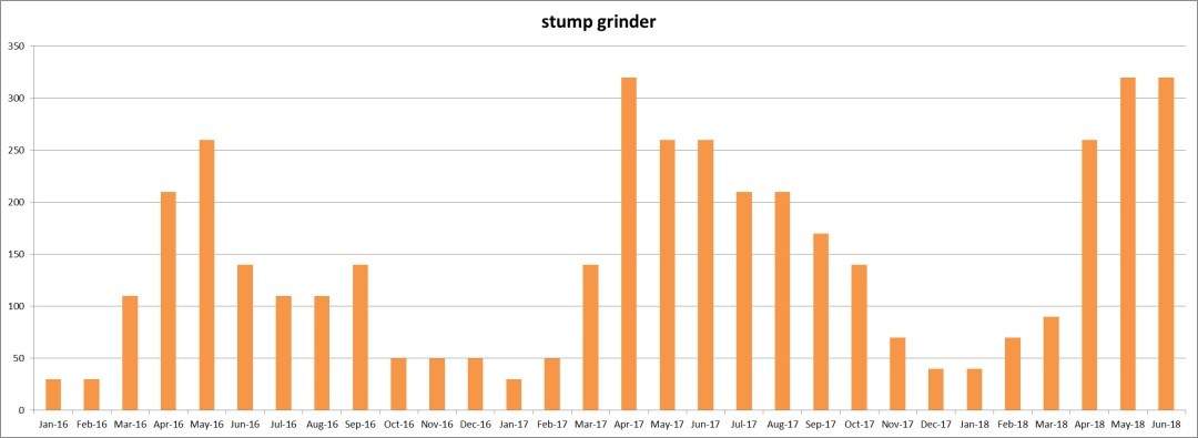 Keyword Usage Data for 'stump grinder' from January 2016 thru June 2018 - Click here to see the Chart full size - Chase-It Marketing