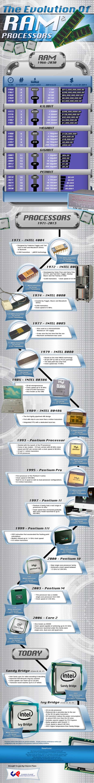 The Evolution of RAM & Processors