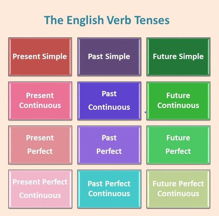 The Verb Tenses