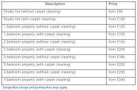 how much does it cost to get an apartment carpet cleaned ...