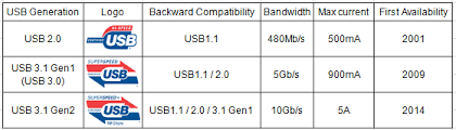 The USB 3.1 standard is backward compatible with USB 3.0 and USB 2.0.