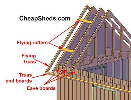 Figure 8.1, Showing how you need to cut the gable end trusses to fit the flying rafters