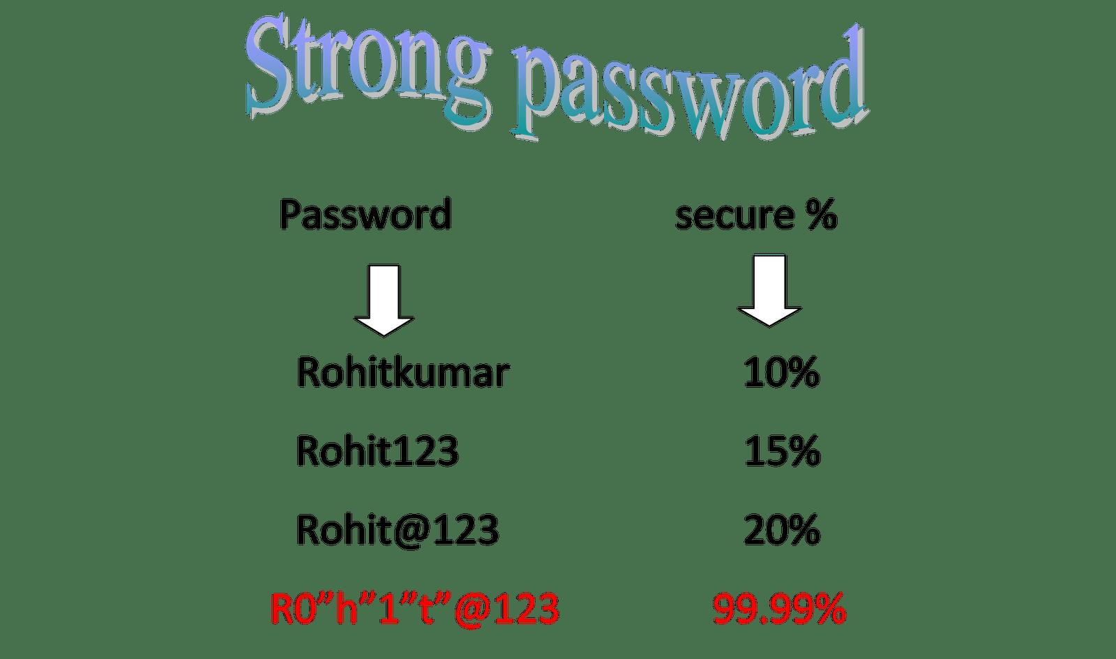 Creating Strong Passwords Cheat Sheet by Davidpol