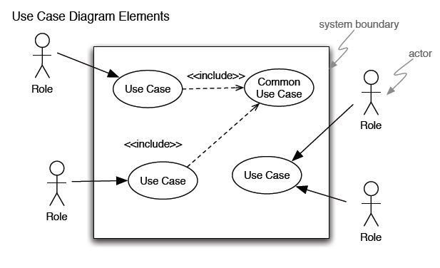 Systems Development Models Cheat Sheet by NatalieMoore
