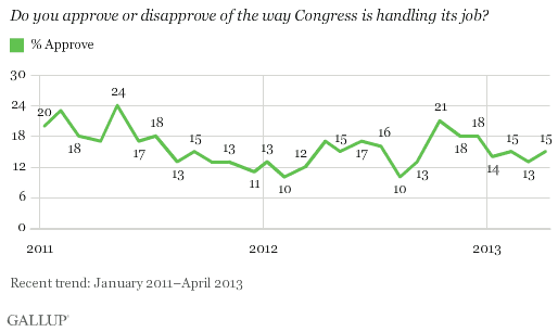 Dear Congress: Americans Don't Approve of the Job You're Doing