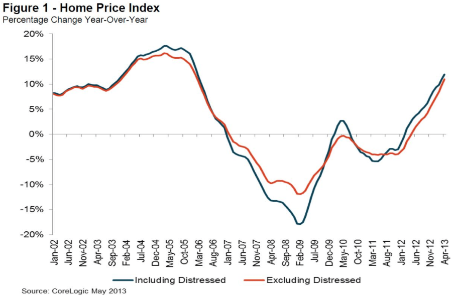 Is the Housing Recovery Still Pushing Forward?