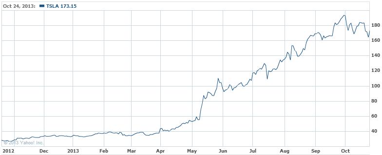 5 Bull Stocks Returning Over 500% in 5 Years or Less