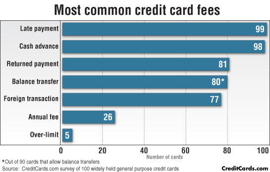 Image result for credit card fees