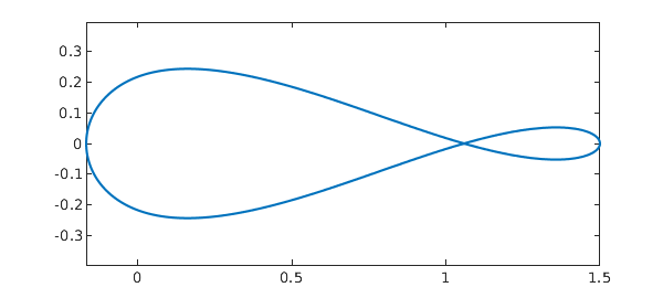 Complex variables » Chebfun