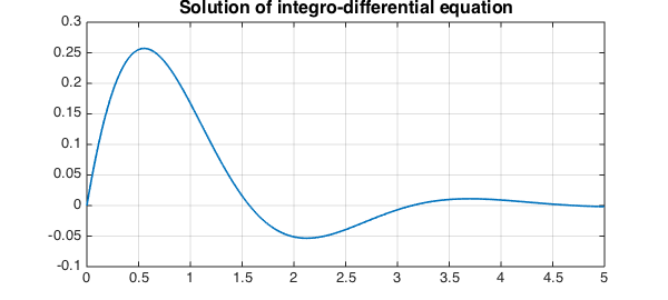 Integral equations » Chebfun