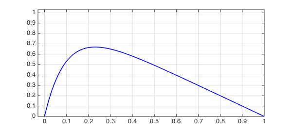 ODEs (linear) » Chebfun