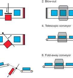 conveyor belt typo fixed [ 1940 x 1127 Pixel ]